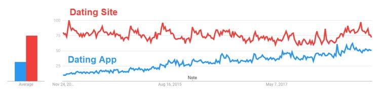 Online dating trends 2015