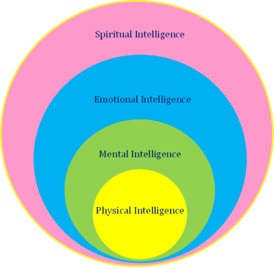What is Spiritual Intelligence?