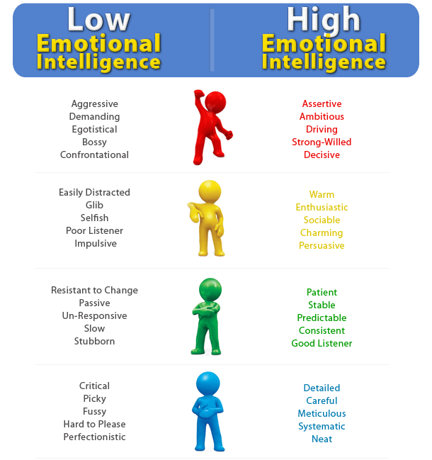 unintelligent and intelligent emotions