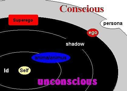 Jungian structure of mind