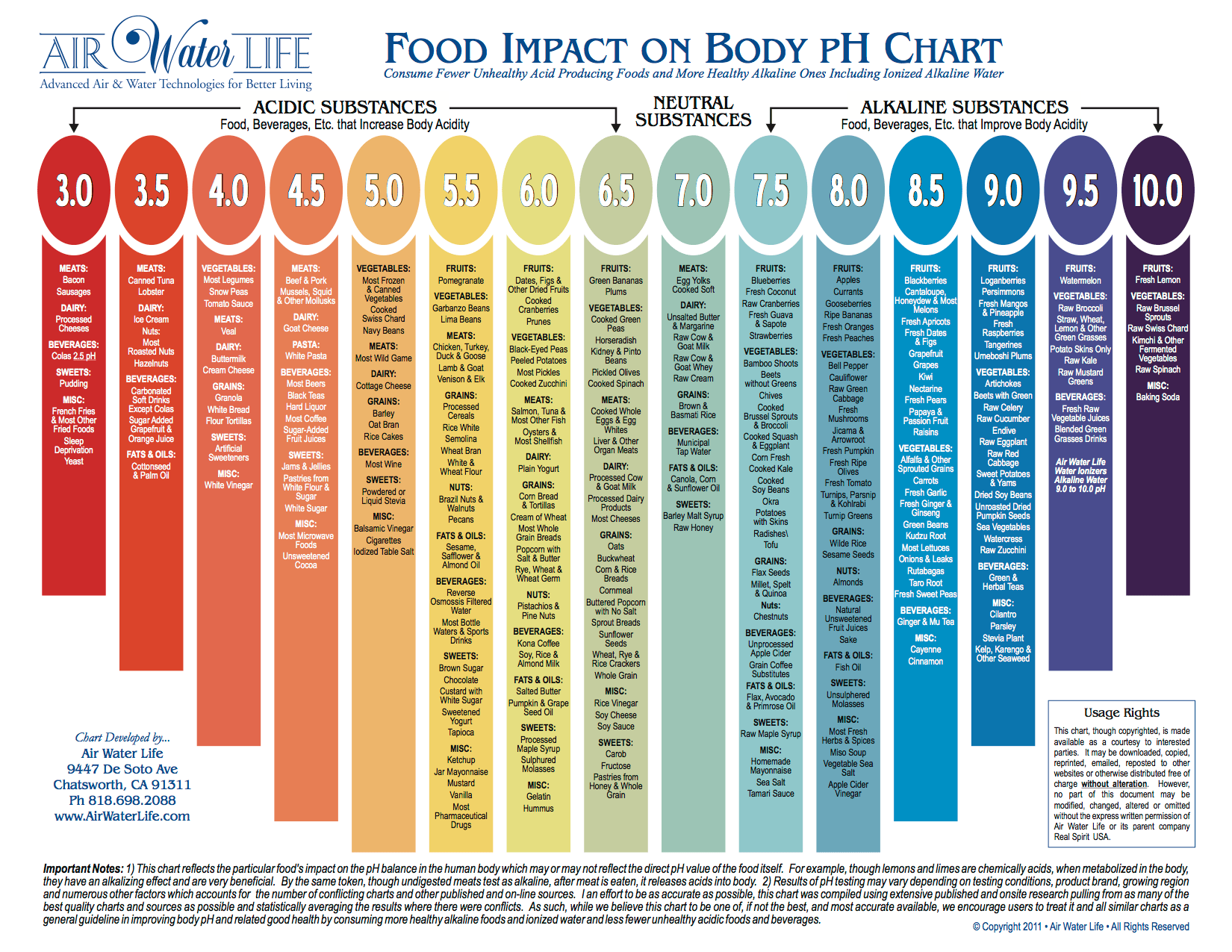 food ph list balancing acid alkaline foods