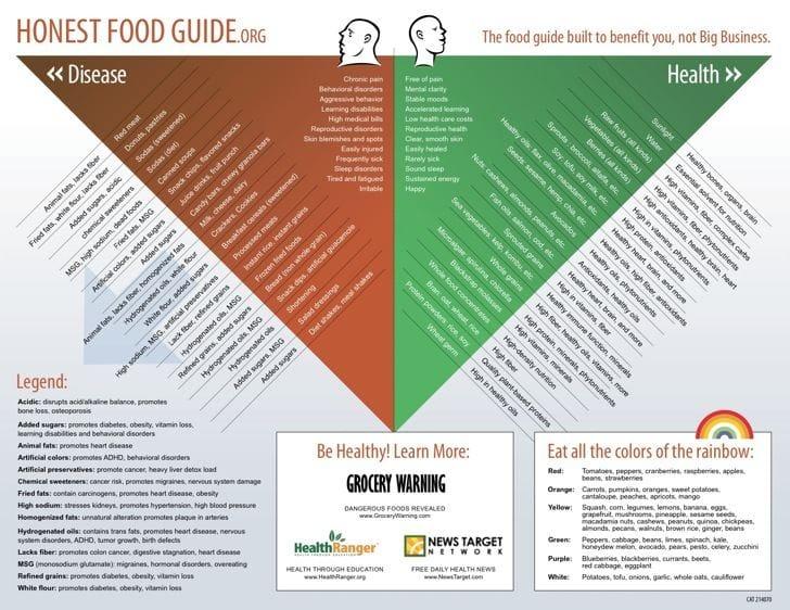 Honest Food Guide